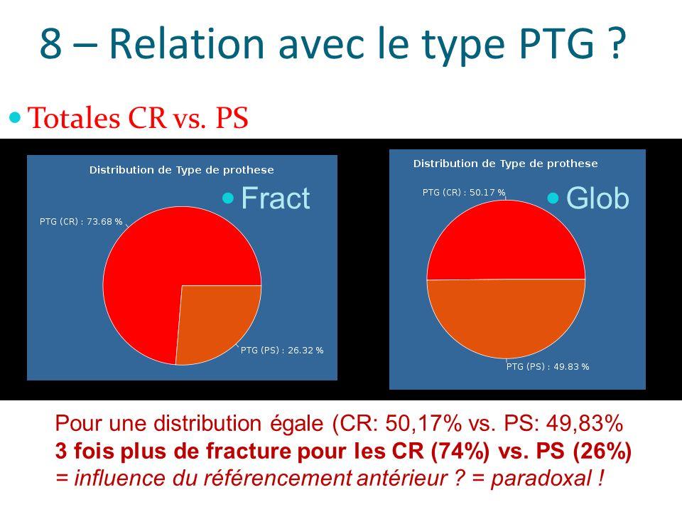 8 – Relation avec le type PTG ? Totales CR vs. PS Pour une distribution égale (CR: 50,17% vs. PS: 49,83% 3 fois plus de fracture pour les CR (74%) vs.