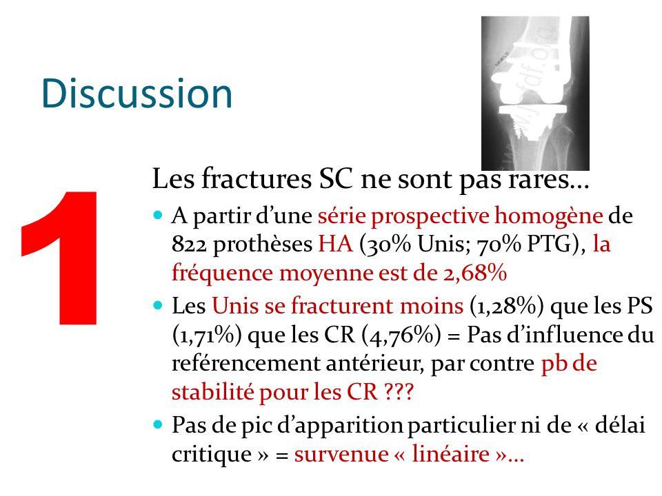 Discussion Les fractures SC ne sont pas rares… A partir dune série prospective homogène de 822 prothèses HA (30% Unis; 70% PTG), la fréquence moyenne