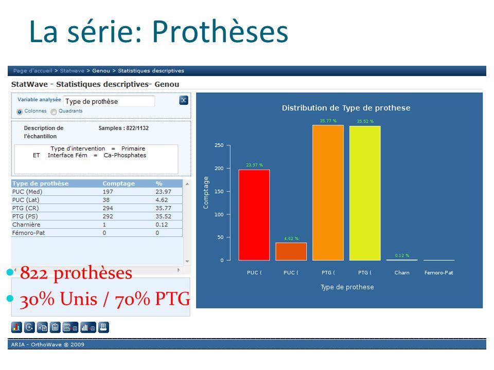 La série: Prothèses 822 prothèses 30% Unis / 70% PTG
