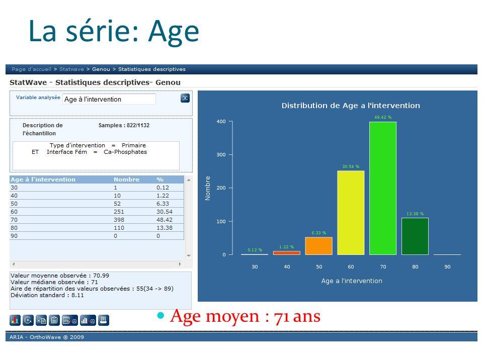 La série: Age Age moyen : 71 ans