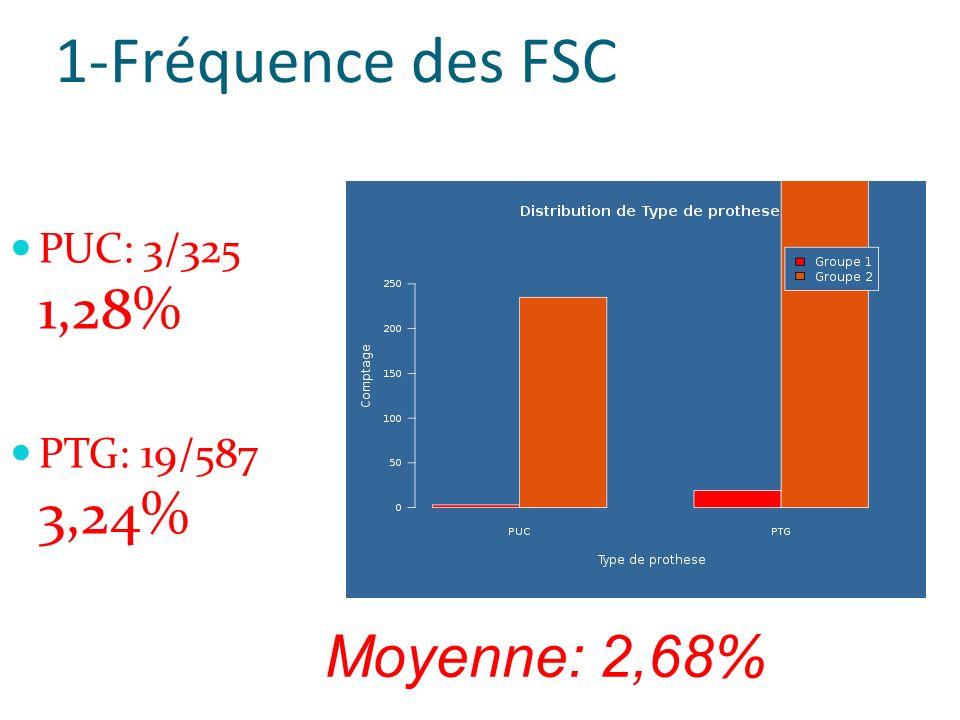 1-Fréquence des FSC PUC: 3/325 1,28% PTG: 19/587 3,24% Moyenne: 2,68%