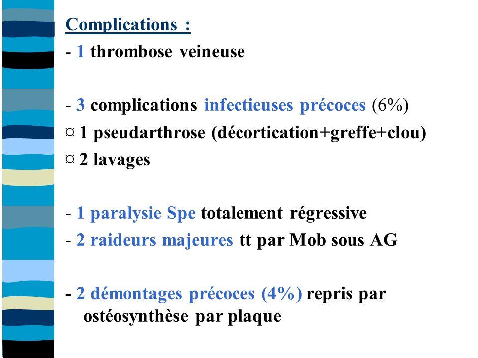 Complications : - 1 thrombose veineuse - 3 complications infectieuses précoces (6%) ¤ 1 pseudarthrose (décortication+greffe+clou) ¤ 2 lavages - 1 paralysie Spe totalement régressive - 2 raideurs majeures tt par Mob sous AG - 2 démontages précoces (4%) repris par ostéosynthèse par plaque