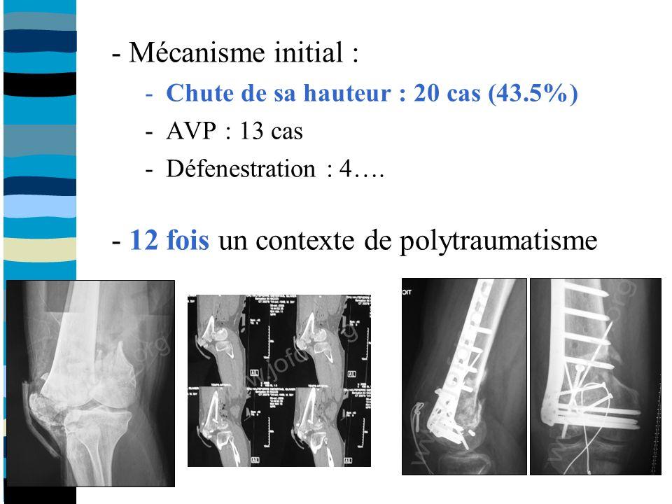 - Mécanisme initial : -Chute de sa hauteur : 20 cas (43.5%) -AVP : 13 cas -Défenestration : 4….