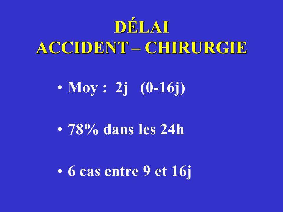 DÉLAI ACCIDENT – CHIRURGIE Moy : 2j (0-16j) 78% dans les 24h 6 cas entre 9 et 16j