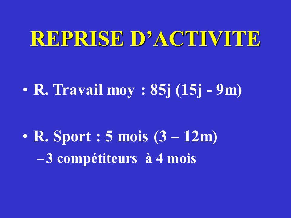 REPRISE DACTIVITE R. Travail moy : 85j (15j - 9m) R. Sport : 5 mois (3 – 12m) –3 compétiteurs à 4 mois