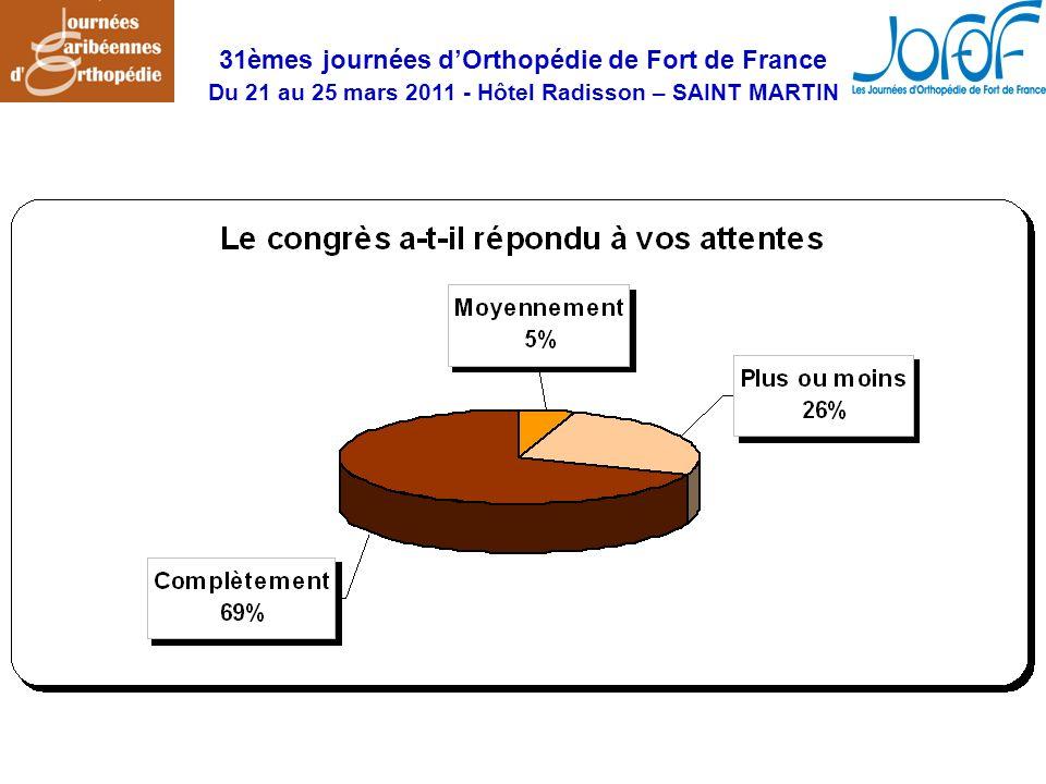 31èmes journées dOrthopédie de Fort de France Du 21 au 25 mars 2011 - Hôtel Radisson – SAINT MARTIN