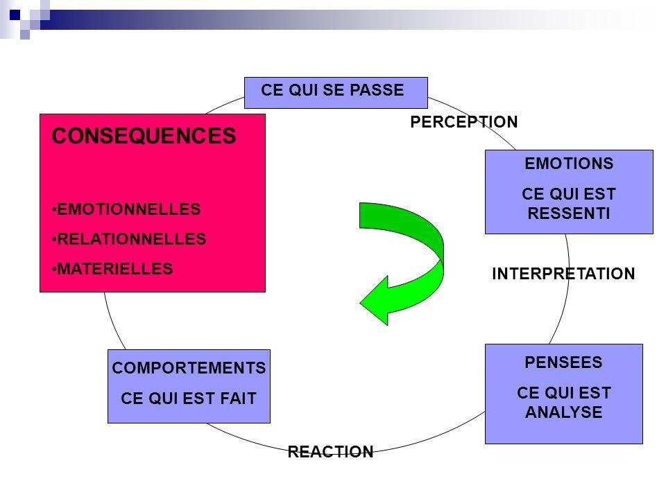 DESIR Ensemble des comportements verbaux,des cognitions et fantasmes et des réactions affectives qui précèdent le comportement consummatoire (Trudel « Les dysfonctions sexuelles »)