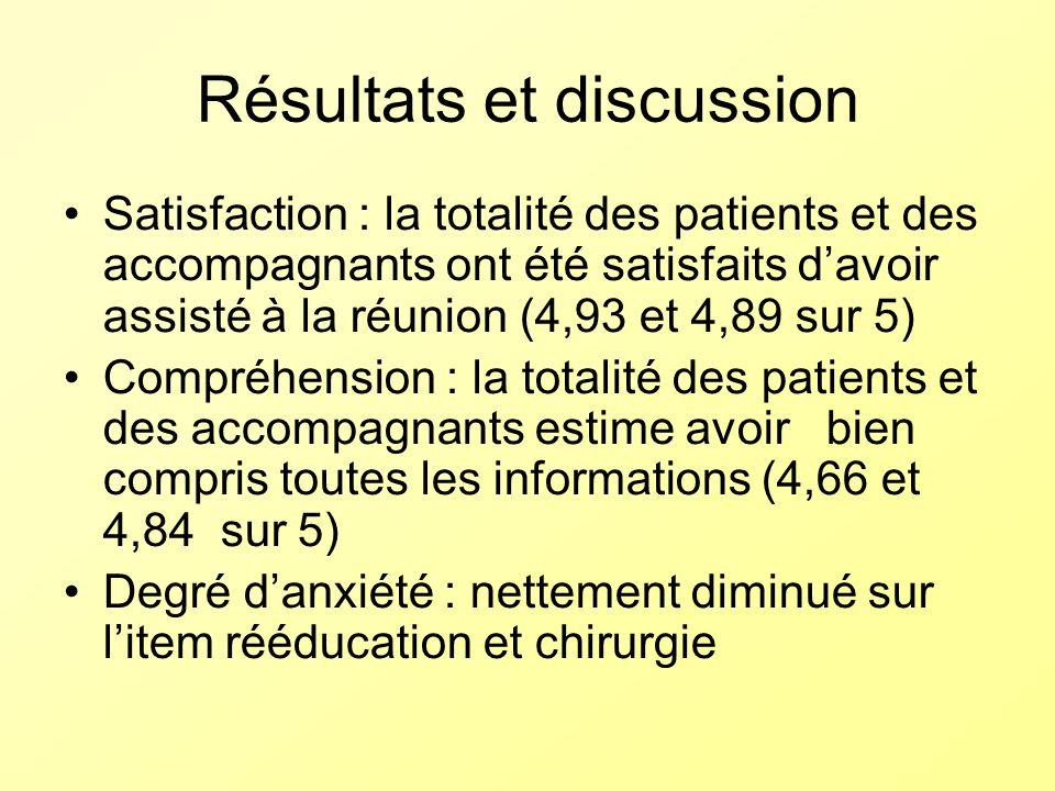 Résultats et discussion Satisfaction : la totalité des patients et des accompagnants ont été satisfaits davoir assisté à la réunion (4,93 et 4,89 sur