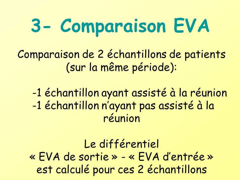 3- Comparaison EVA Comparaison de 2 échantillons de patients (sur la même période): -1 échantillon ayant assisté à la réunion -1 échantillon nayant pa