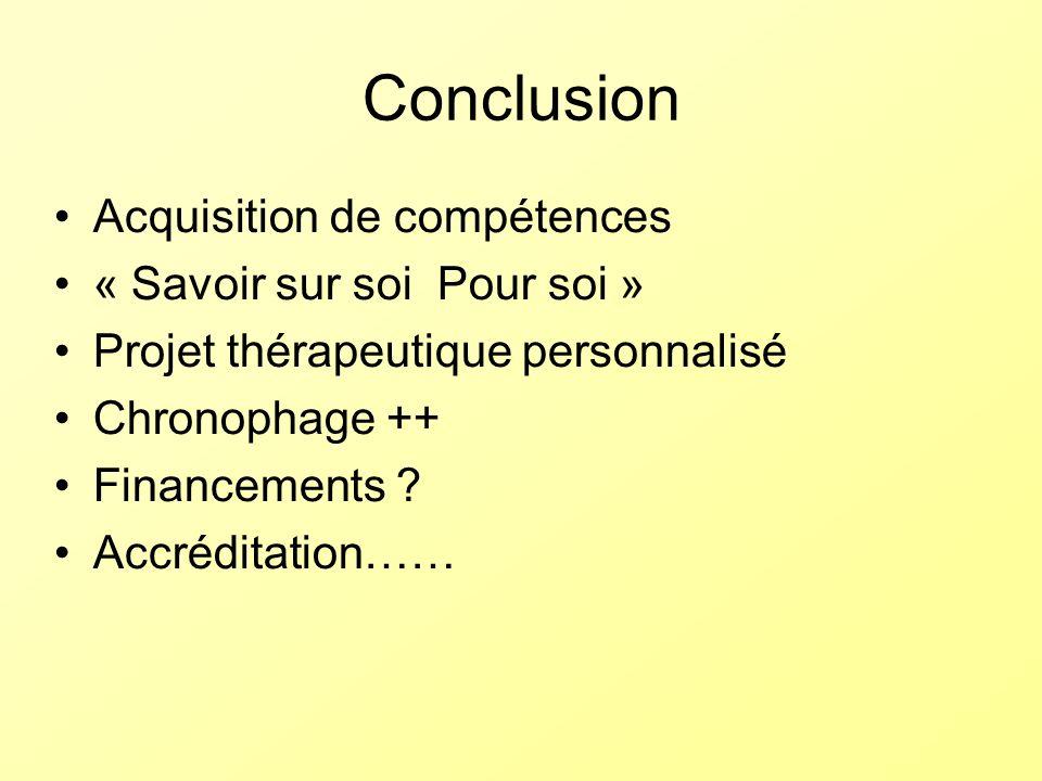 Conclusion Acquisition de compétences « Savoir sur soi Pour soi » Projet thérapeutique personnalisé Chronophage ++ Financements ? Accréditation……