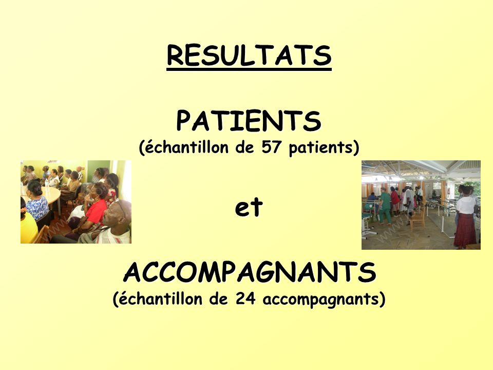 RESULTATS PATIENTS (échantillon de 57 patients) et ACCOMPAGNANTS (échantillon de 24 accompagnants)