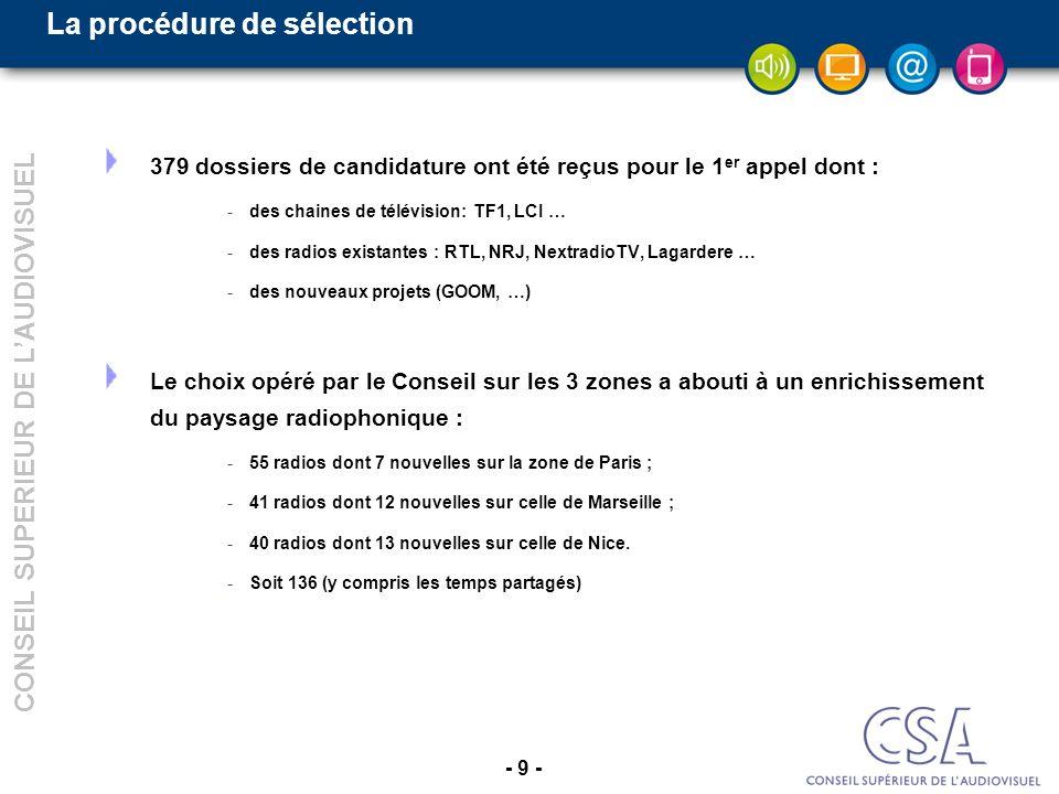 - 9 - CONSEIL SUPERIEUR DE LAUDIOVISUEL La procédure de sélection 379 dossiers de candidature ont été reçus pour le 1 er appel dont : -des chaines de télévision: TF1, LCI … -des radios existantes : RTL, NRJ, NextradioTV, Lagardere … -des nouveaux projets (GOOM, …) Le choix opéré par le Conseil sur les 3 zones a abouti à un enrichissement du paysage radiophonique : -55 radios dont 7 nouvelles sur la zone de Paris ; -41 radios dont 12 nouvelles sur celle de Marseille ; -40 radios dont 13 nouvelles sur celle de Nice.