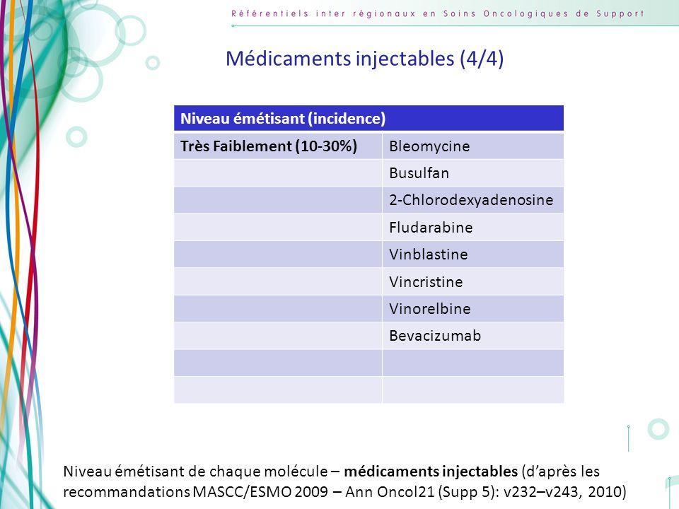 Copyright AFSOS 20 Niveau émétisant (incidence) Très Faiblement (10-30%)Bleomycine Busulfan 2-Chlorodexyadenosine Fludarabine Vinblastine Vincristine