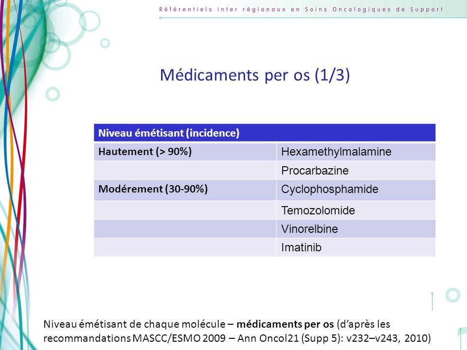 Copyright AFSOS 21 Niveau émétisant (incidence) Hautement (> 90%) Hexamethylmalamine Procarbazine Modérement (30-90%) Cyclophosphamide Temozolomide Vi