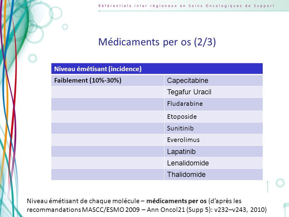 Copyright AFSOS 22 Niveau émétisant (incidence) Faiblement (10%-30%) Capecitabine Tegafur Uracil Fludarabine Etoposide Sunitinib Everolimus Lapatinib