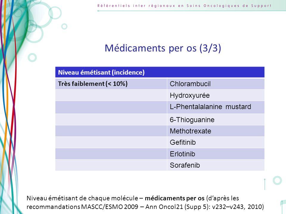 Copyright AFSOS 23 Niveau émétisant (incidence) Très faiblement (< 10%) Chlorambucil Hydroxyurée L-Phentalalanine mustard 6-Thioguanine Methotrexate G