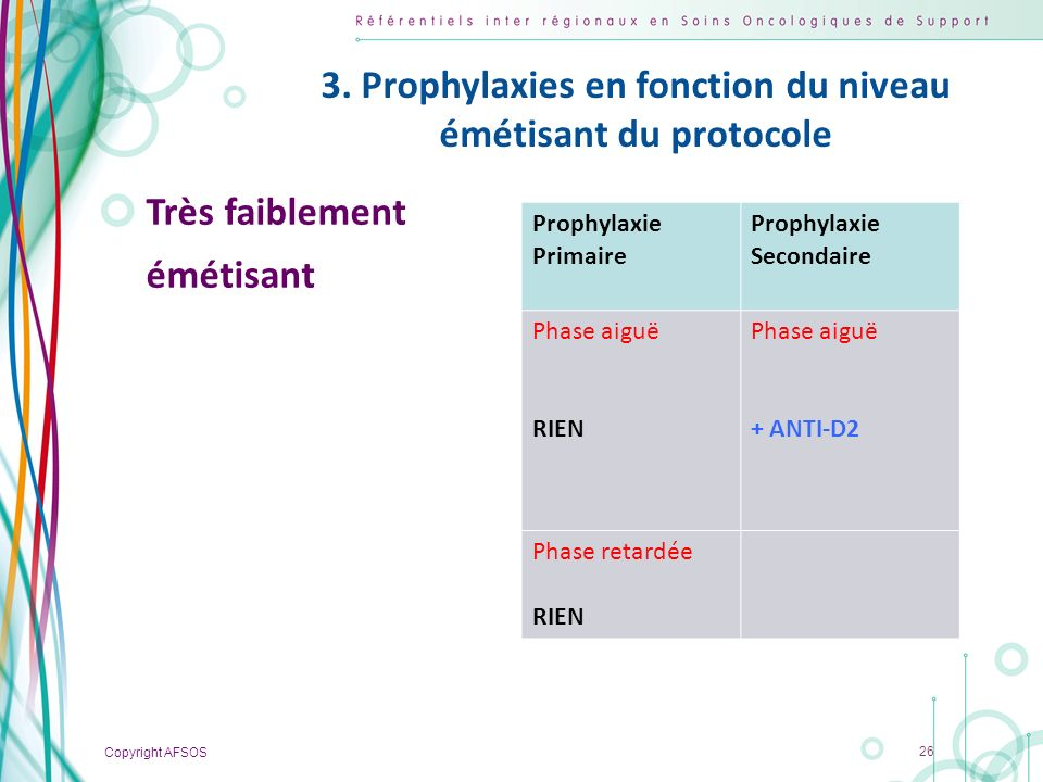Copyright AFSOS 26 Très faiblement émétisant Prophylaxie Primaire Prophylaxie Secondaire Phase aiguë RIEN Phase aiguë + ANTI-D2 Phase retardée RIEN 3.