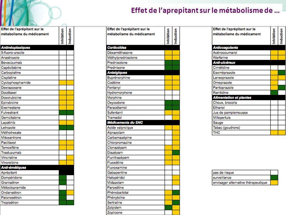 Copyright AFSOS 43 Effet de laprepitant sur le métabolisme de …