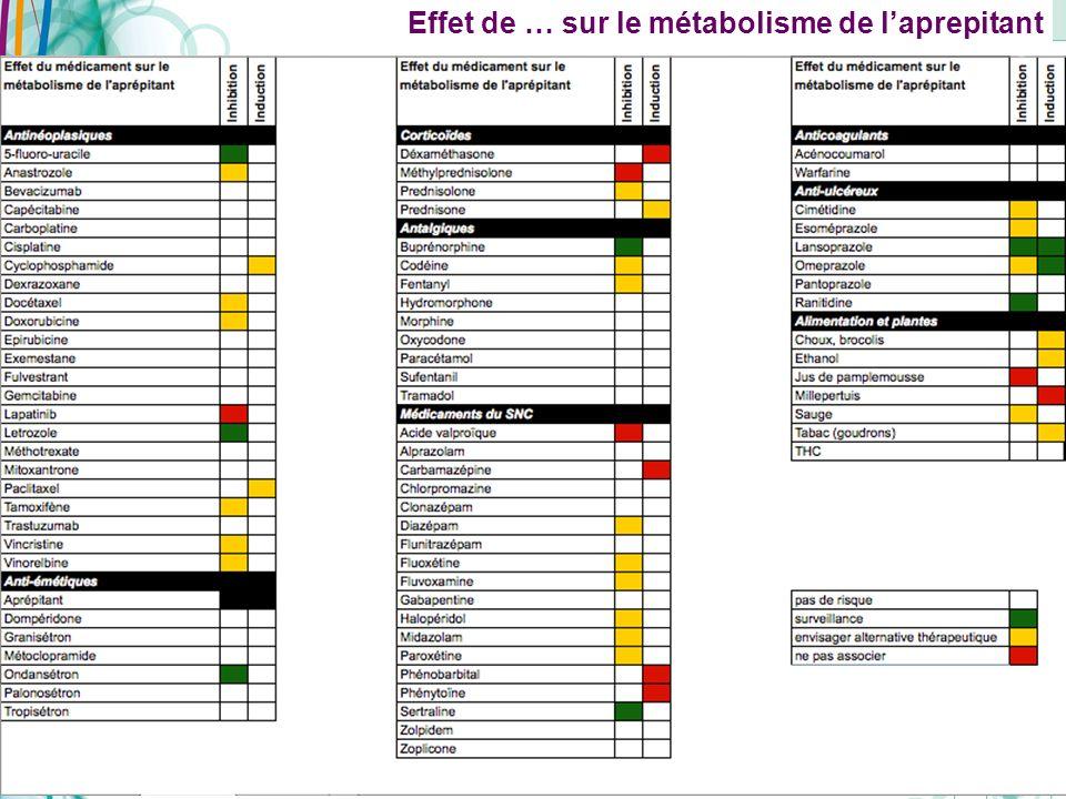 Copyright AFSOS 44 Effet de … sur le métabolisme de laprepitant