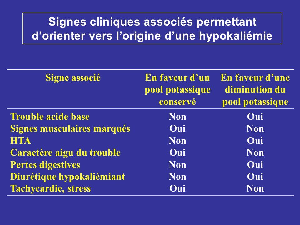 Signe associéEn faveur dun pool potassique conservé En faveur dune diminution du pool potassique Trouble acide base Signes musculaires marqués HTA Car