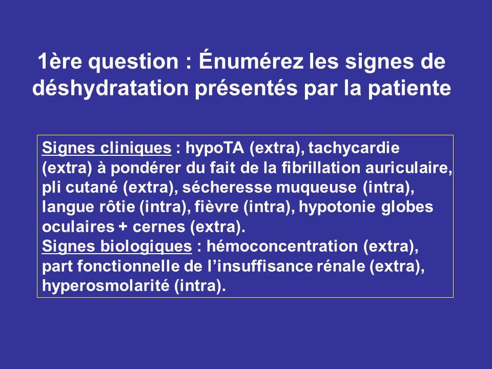 1ère question : Énumérez les signes de déshydratation présentés par la patiente Signes cliniques : hypoTA (extra), tachycardie (extra) à pondérer du f