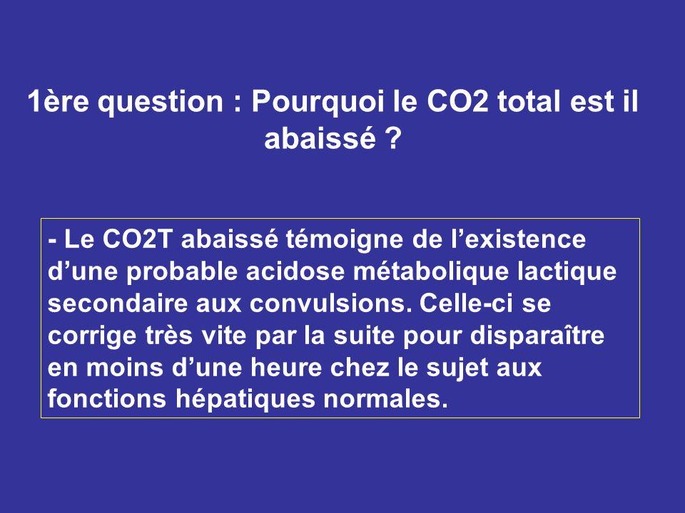 1ère question : Pourquoi le CO2 total est il abaissé ? - Le CO2T abaissé témoigne de lexistence dune probable acidose métabolique lactique secondaire