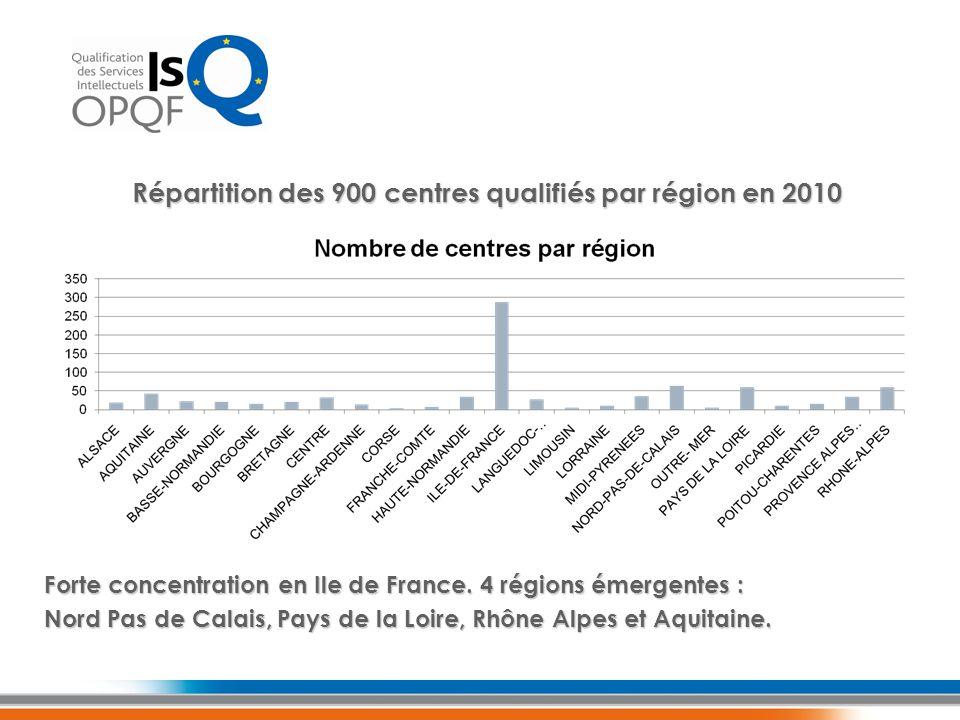 Forte concentration en Ile de France. 4 régions émergentes : Nord Pas de Calais, Pays de la Loire, Rhône Alpes et Aquitaine. Répartition des 900 centr