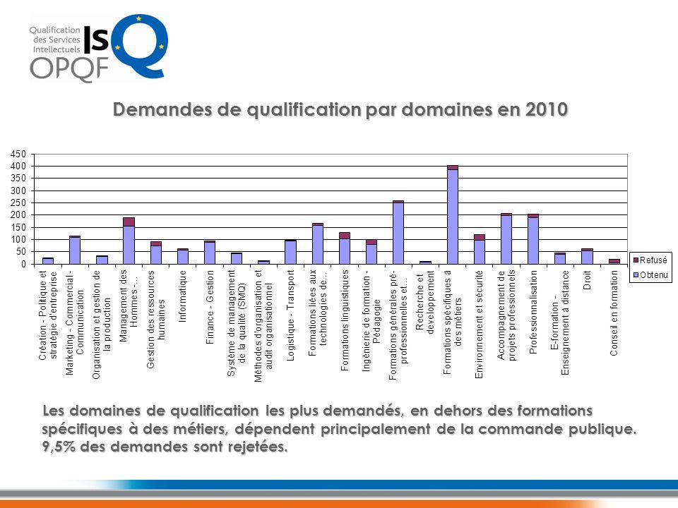 Les domaines de qualification les plus demandés, en dehors des formations spécifiques à des métiers, dépendent principalement de la commande publique.
