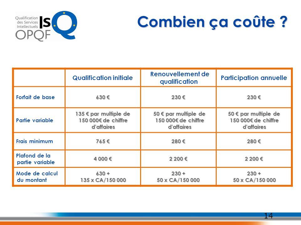 14 Combien ça coûte ? Qualification initiale Renouvellement de qualification Participation annuelle Forfait de base 630 630 230 230 Partie variable 13