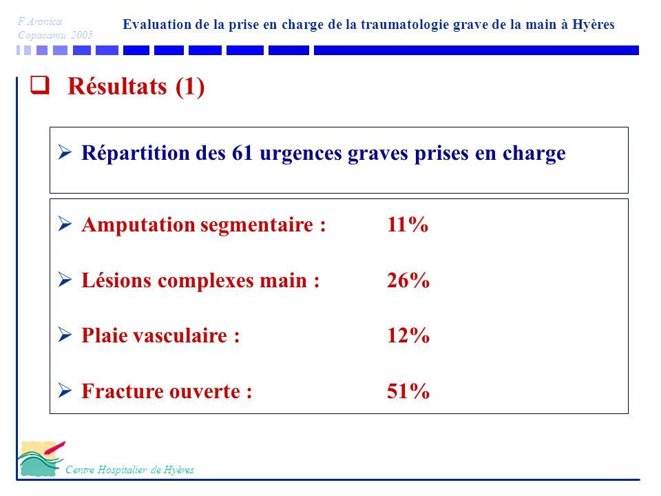 Evaluation de la prise en charge de la traumatologie grave de la main à Hyères F Aronica Copacamu 2005 Centre Hospitalier de Hyères Résultats (2) Urgences graves identifiées sur le dossier des urgences .
