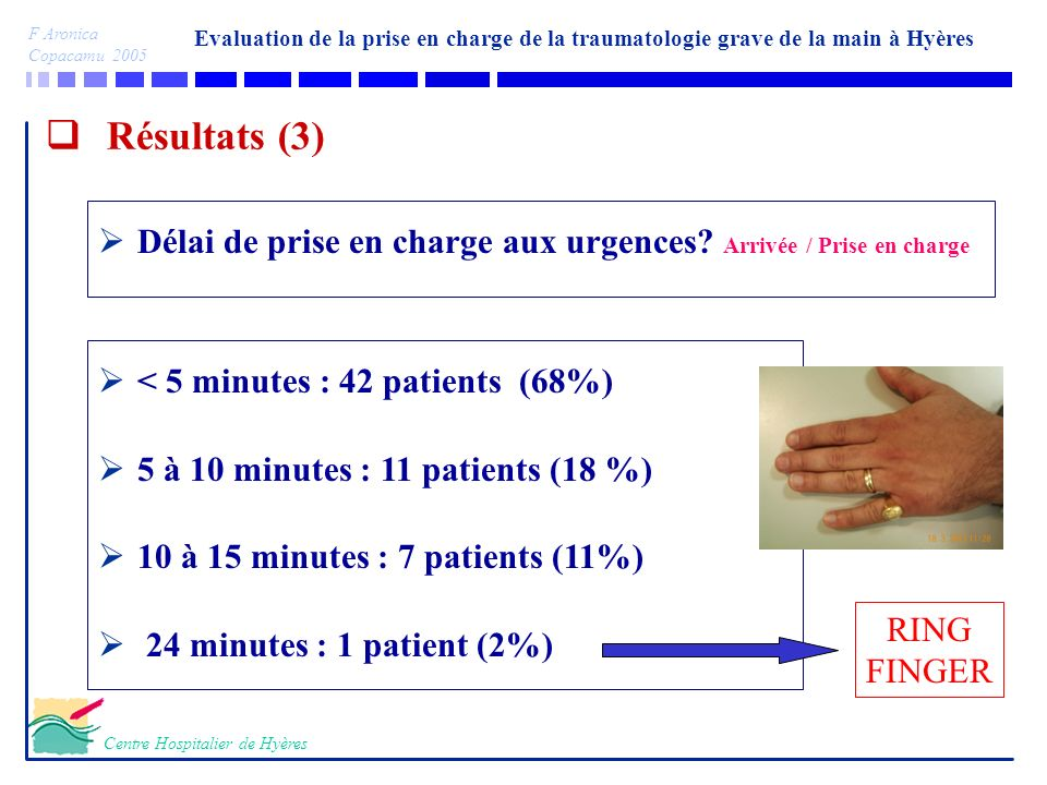 Evaluation de la prise en charge de la traumatologie grave de la main à Hyères F Aronica Copacamu 2005 Centre Hospitalier de Hyères Résultats (4) < 45 minutes : 15 patients (24%) (amputations, plaie vasculaires) < 60 mn : 25 patients (41 %) < 90 mn : 17 patients (28%) < 120 mn : 3 patients (5%) Non connu : 1 Délai de prise en charge au bloc Arrivée urgence/Prise en charge Bloc