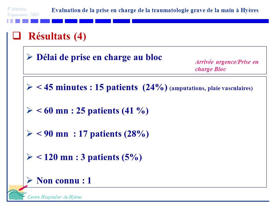 Evaluation de la prise en charge de la traumatologie grave de la main à Hyères F Aronica Copacamu 2005 Centre Hospitalier de Hyères Résultats (4) < 45