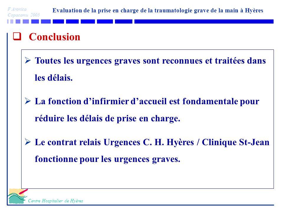 Evaluation de la prise en charge de la traumatologie grave de la main à Hyères F Aronica Copacamu 2005 Centre Hospitalier de Hyères Conclusion Actions