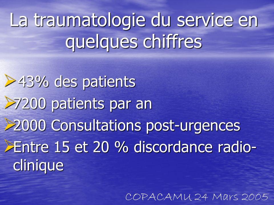 La traumatologie du service en quelques chiffres 43% des patients 43% des patients 7200 patients par an 7200 patients par an 2000 Consultations post-u