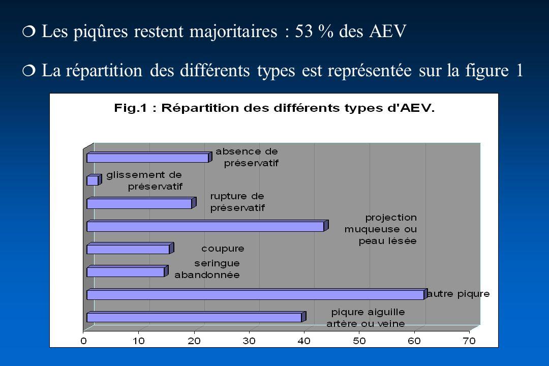 73 % des patients se sont présentés dans les 4 heures qui suivent laccident 54 % des prophylaxies ont pu débuter dans les 4 premieres H