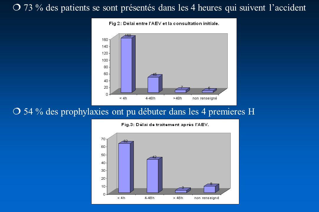 Un traitement a été proposé à 55 % des patients après évaluation du risque et résultat de la sérologie minute pour le VIH 97 % ont accepté le traitement La trithérapie comprenait : zidovudine + lamivudine (Combivir ) et didanosine (Videx ) Aucune sérovaccination de lhépatite B na été prescrite