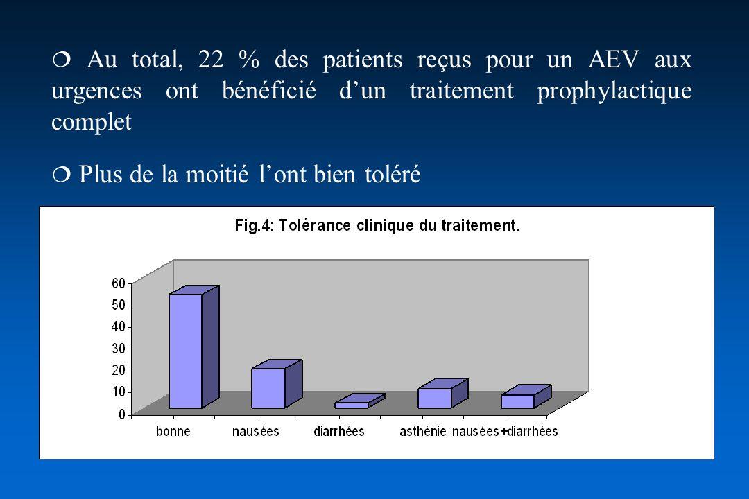 LES ACCIDENTS DU TRAVAIL Concernant ces accidents du travail au sein de lhôpital, le délai de consultation est de 4 heures (91,5 %) et le traitement prophylactique est administré dans 79 % des cas dans les mêmes délais.