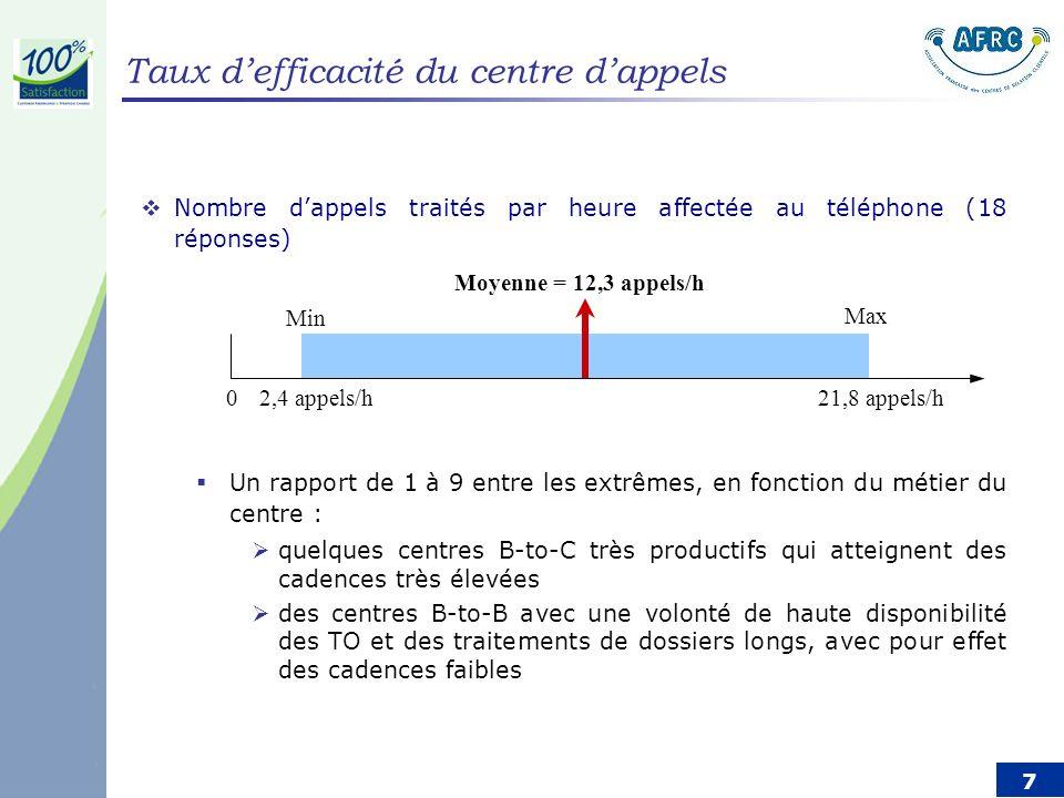 7 Nombre dappels traités par heure affectée au téléphone (18 réponses) Un rapport de 1 à 9 entre les extrêmes, en fonction du métier du centre : quelques centres B-to-C très productifs qui atteignent des cadences très élevées des centres B-to-B avec une volonté de haute disponibilité des TO et des traitements de dossiers longs, avec pour effet des cadences faibles 21,8 appels/h2,4 appels/h Moyenne = 12,3 appels/h Min Max 0