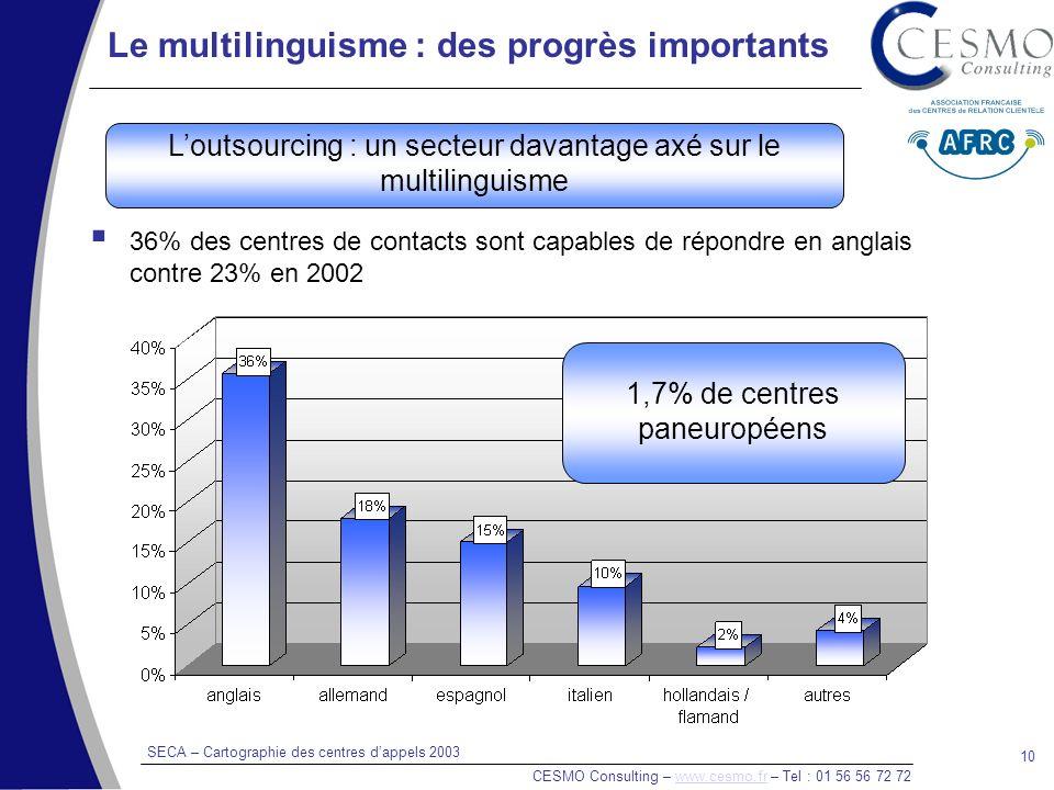 SECA – Cartographie des centres dappels 2003 CESMO Consulting – www.cesmo.fr – Tel : 01 56 56 72 72www.cesmo.fr 10 Le multilinguisme : des progrès importants 36% des centres de contacts sont capables de répondre en anglais contre 23% en 2002 1,7% de centres paneuropéens Loutsourcing : un secteur davantage axé sur le multilinguisme