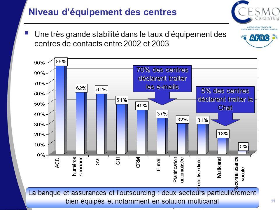 SECA – Cartographie des centres dappels 2003 CESMO Consulting – www.cesmo.fr – Tel : 01 56 56 72 72www.cesmo.fr 11 Niveau déquipement des centres Une très grande stabilité dans le taux déquipement des centres de contacts entre 2002 et 2003 La banque et assurances et loutsourcing : deux secteurs particulièrement bien équipés et notamment en solution multicanal 70% des centres déclarent traiter les e-mails 5% des centres déclarent traiter le Chat