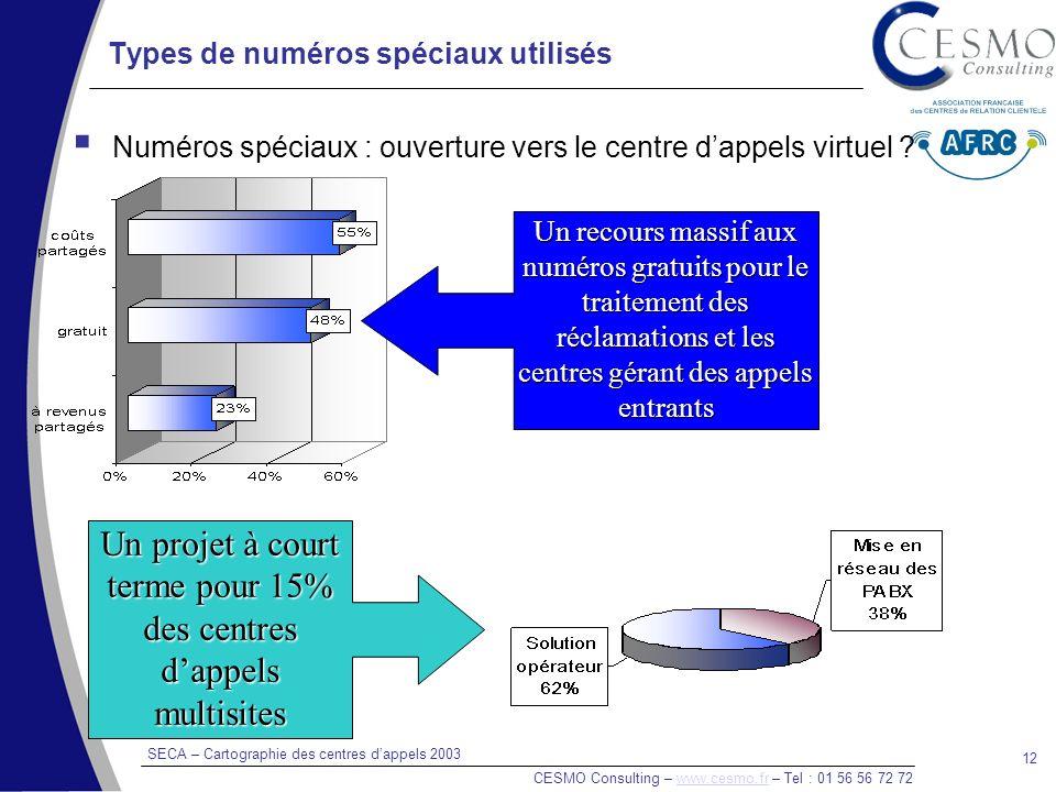 SECA – Cartographie des centres dappels 2003 CESMO Consulting – www.cesmo.fr – Tel : 01 56 56 72 72www.cesmo.fr 12 Types de numéros spéciaux utilisés Numéros spéciaux : ouverture vers le centre dappels virtuel .