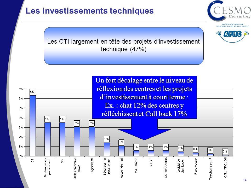 SECA – Cartographie des centres dappels 2003 CESMO Consulting – www.cesmo.fr – Tel : 01 56 56 72 72www.cesmo.fr 14 Les investissements techniques Les CTI largement en tête des projets dinvestissement technique (47%) Un fort décalage entre le niveau de réflexion des centres et les projets dinvestissement à court terme : Ex.