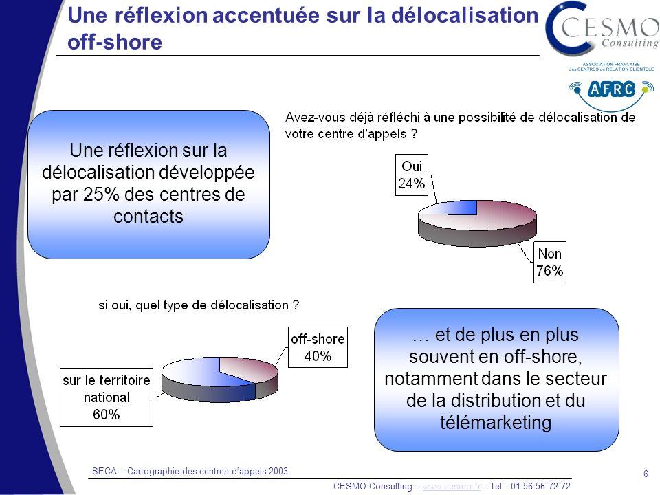 SECA – Cartographie des centres dappels 2003 CESMO Consulting – www.cesmo.fr – Tel : 01 56 56 72 72www.cesmo.fr 6 Une réflexion accentuée sur la délocalisation off-shore Une réflexion sur la délocalisation développée par 25% des centres de contacts … et de plus en plus souvent en off-shore, notamment dans le secteur de la distribution et du télémarketing