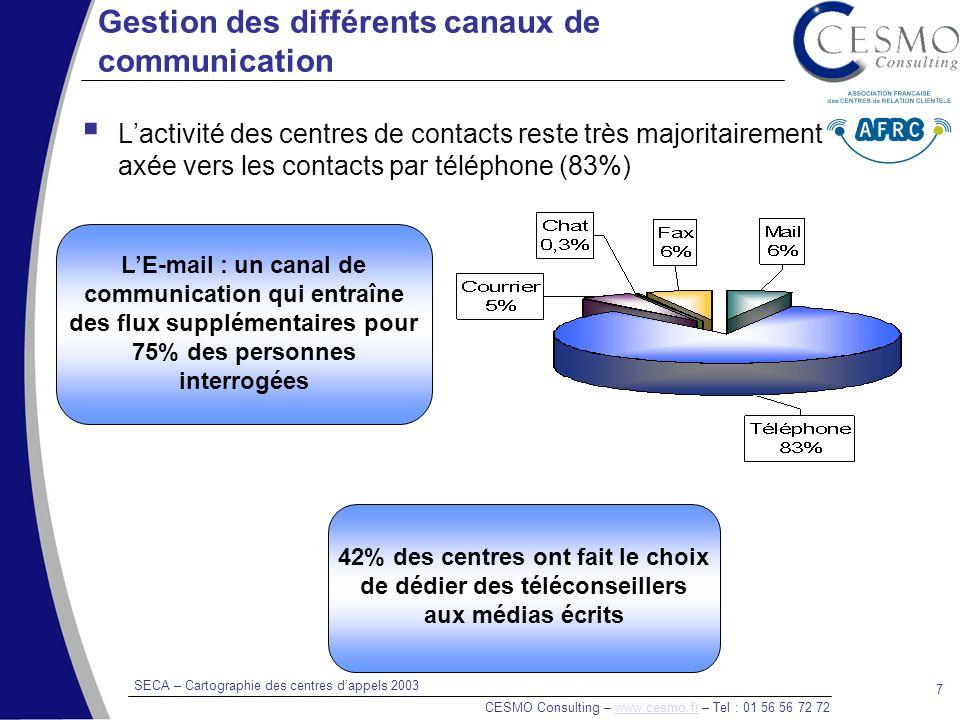 SECA – Cartographie des centres dappels 2003 CESMO Consulting – www.cesmo.fr – Tel : 01 56 56 72 72www.cesmo.fr 7 Gestion des différents canaux de communication Lactivité des centres de contacts reste très majoritairement axée vers les contacts par téléphone (83%) LE-mail : un canal de communication qui entraîne des flux supplémentaires pour 75% des personnes interrogées 42% des centres ont fait le choix de dédier des téléconseillers aux médias écrits