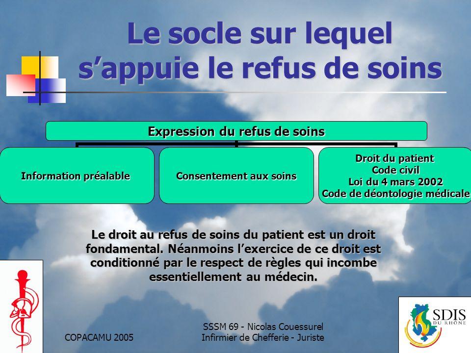 COPACAMU 2005 SSSM 69 - Nicolas Couessurel Infirmier de Chefferie - Juriste Le socle sur lequel sappuie le refus de soins Expression du refus de soins