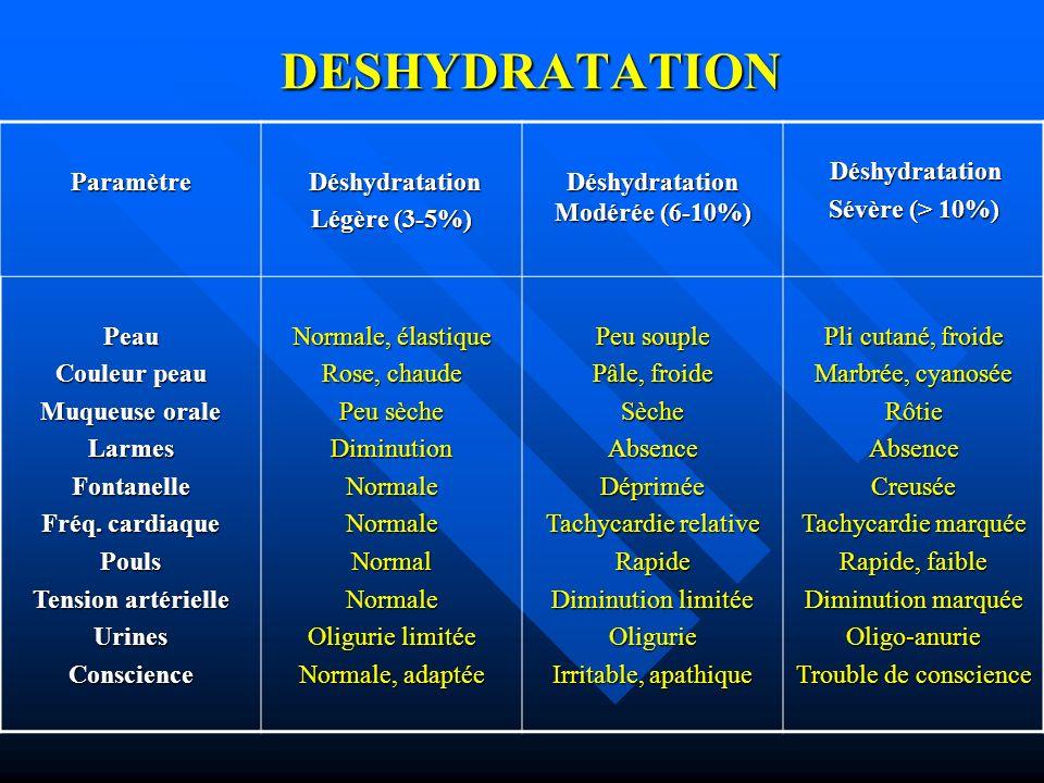DESHYDRATATION Paramètre Déshydratation Légère (3-5%) Déshydratation Modérée (6-10%) Déshydratation Déshydratation Sévère (> 10%) Peau Couleur peau Mu