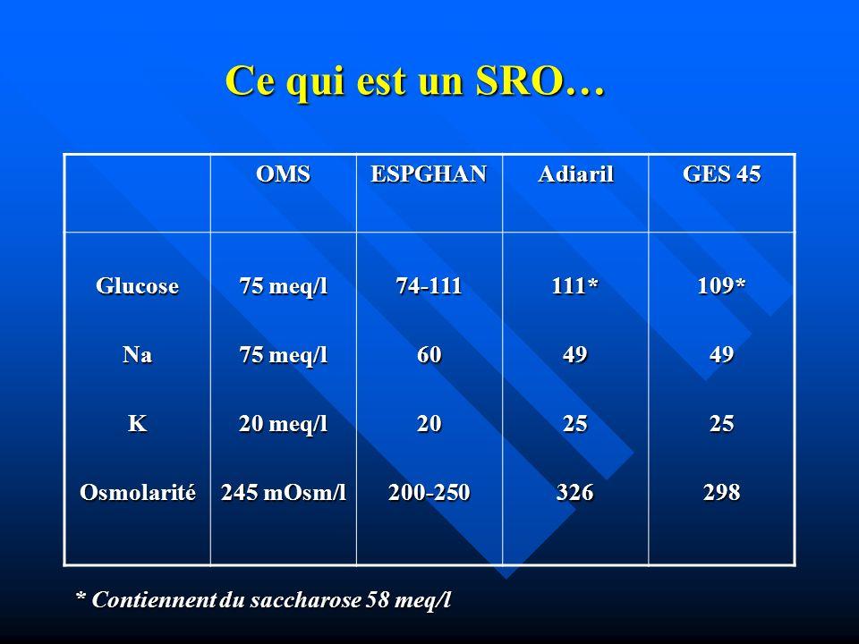 Ce qui est un SRO… OMSESPGHANAdiaril GES 45 GlucoseNaKOsmolarité 75 meq/l 20 meq/l 245 mOsm/l 74-1116020200-250111*4925326109*4925298 * Contiennent du