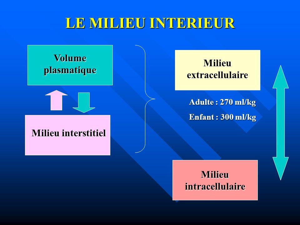 LE MILIEU INTERIEUR Milieu interstitiel Volume plasmatique Milieu extracellulaire Adulte : 270 ml/kg Enfant : 300 ml/kg Milieuintracellulaire