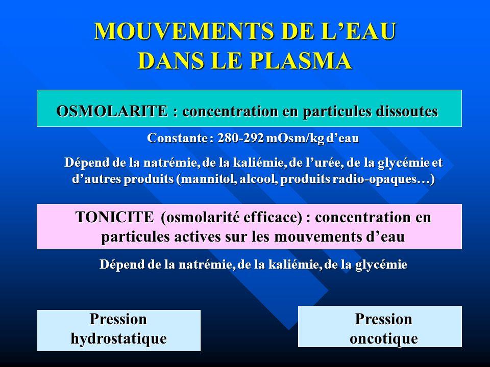 MOUVEMENTS DE LEAU DANS LE PLASMA OSMOLARITE : concentration en particules dissoutes Constante : 280-292 mOsm/kg deau Dépend de la natrémie, de la kal