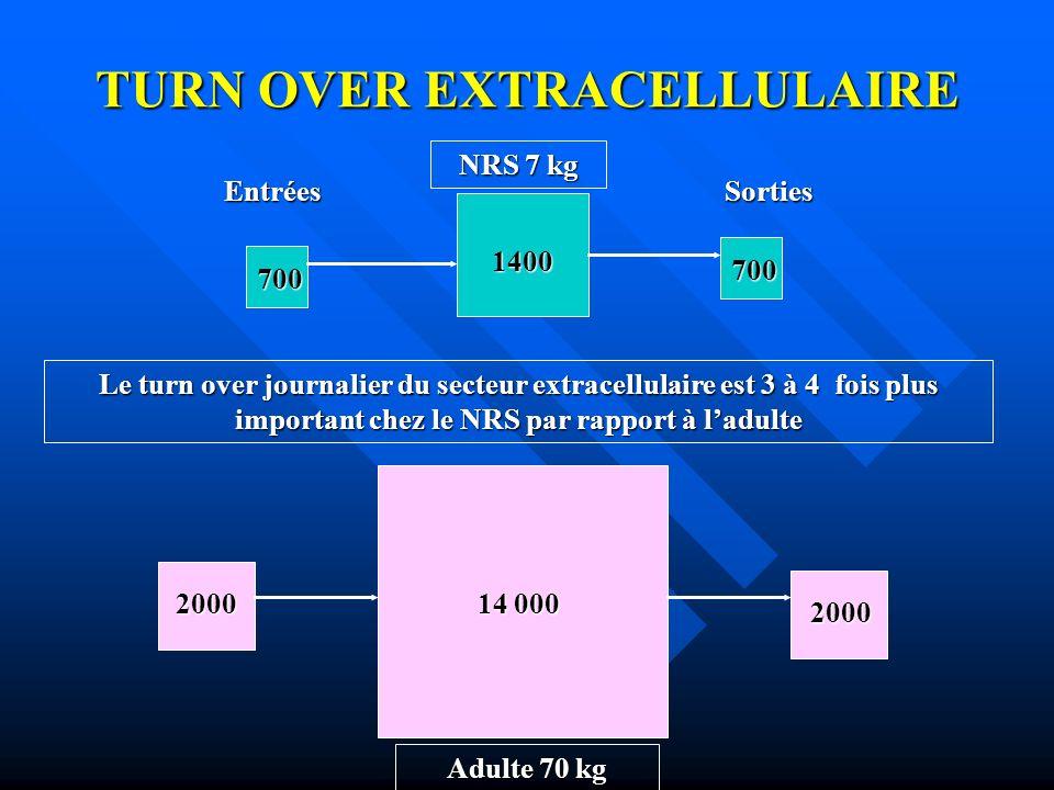 TURN OVER EXTRACELLULAIRE 700 1400 700 14 000 2000 2000 EntréesSorties Le turn over journalier du secteur extracellulaire est 3 à 4 fois plus importan